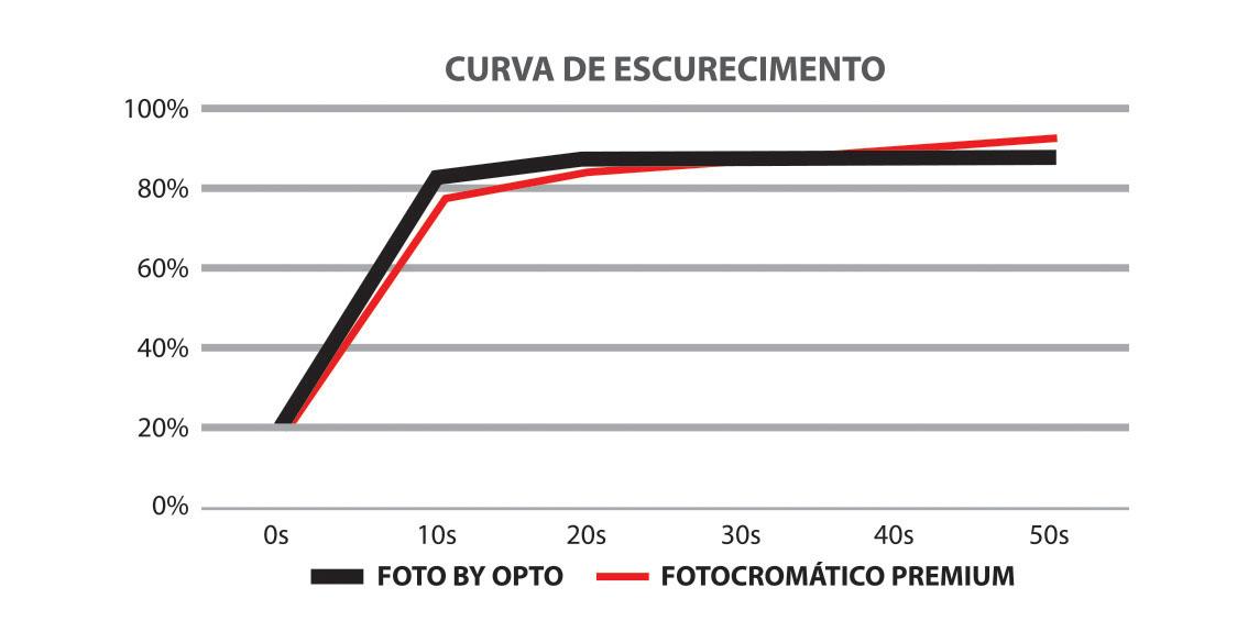 OPTO Divisão Antirreflexo